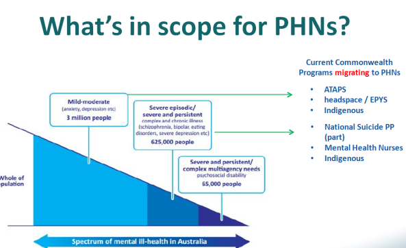 PHNs-in-scope