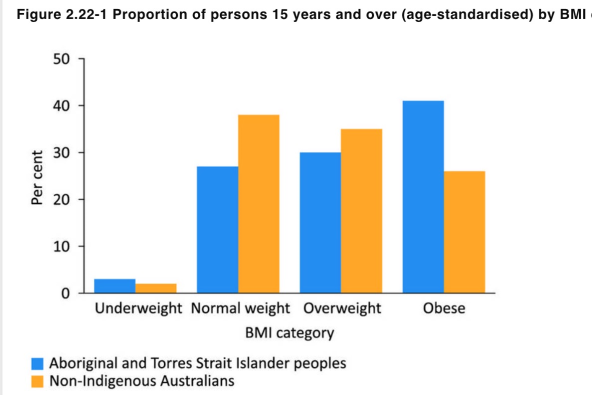 ATSI Obesity