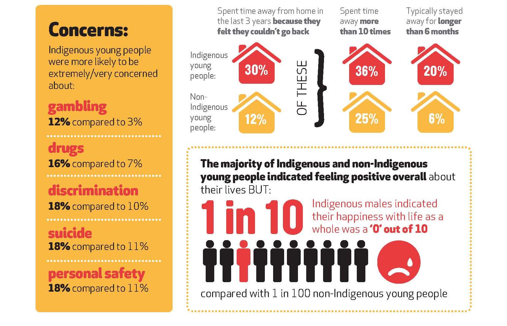Australian Aboriginal And Torres Strait Islander Health Survey