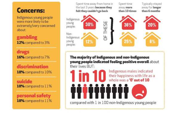 National Aboriginal and Torres Strait Islander Youth Report Infographic_Page_1 - Copy