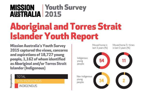 National Aboriginal and Torres Strait Islander Youth Report Infographic_Page_1