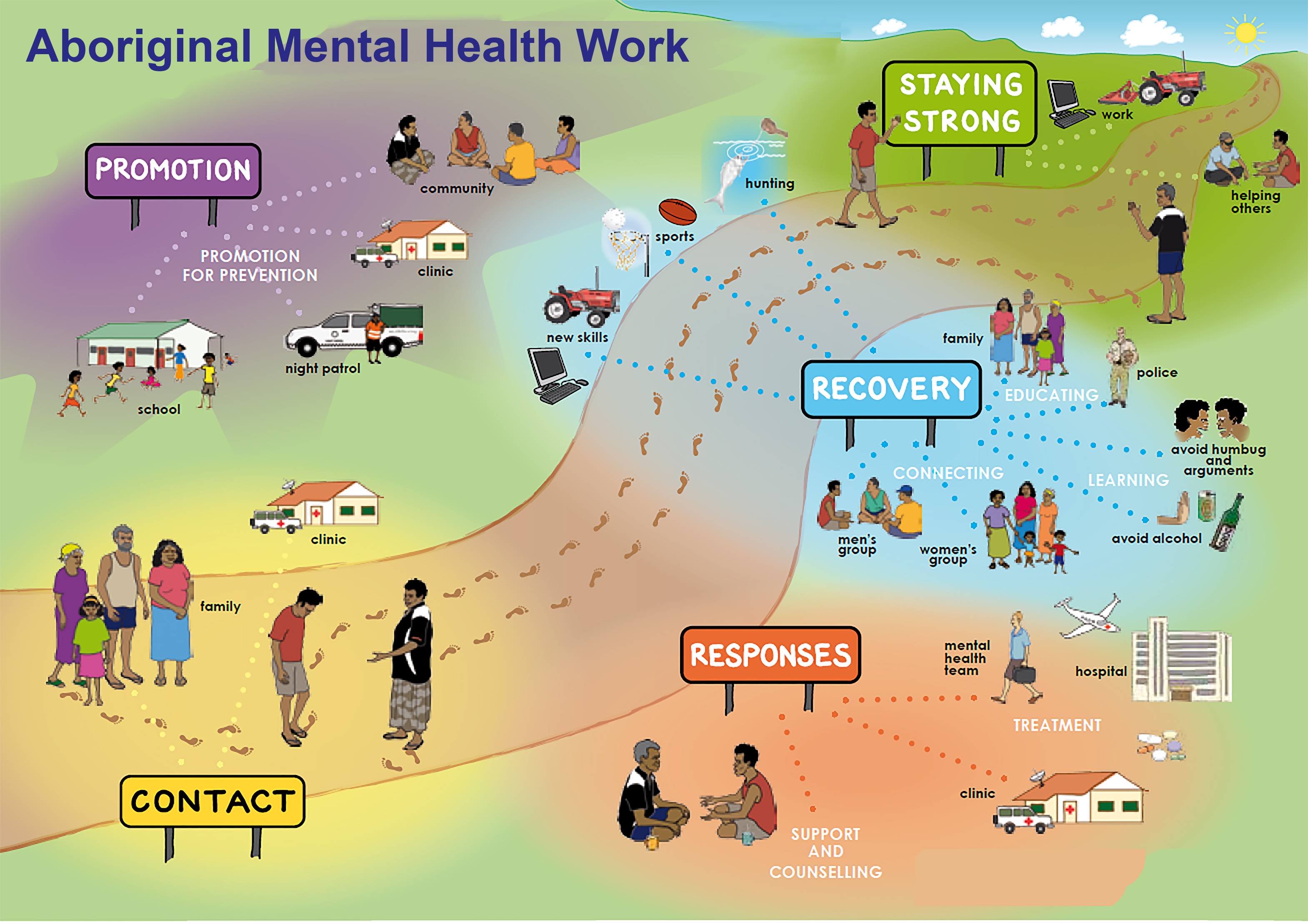 mental health and care in the community Mental health policy defines the vision for the future mental  to integrate mental health into general health care and to develop community mental health.