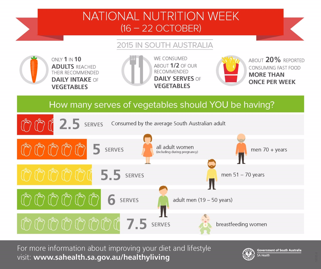 Healthy eating | Australia's Healthy Weight Week