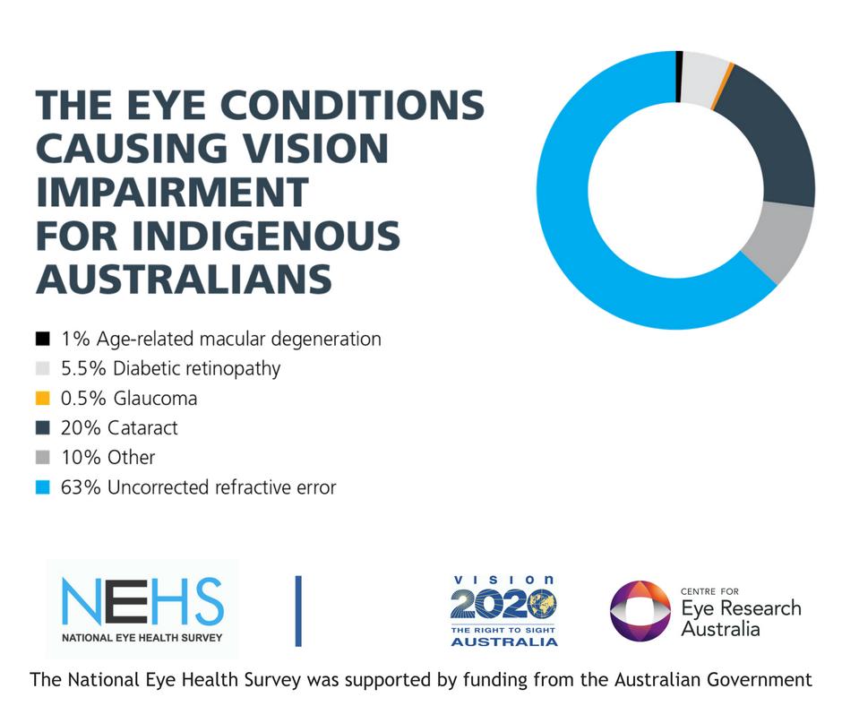 Australians Vision Essay Sample