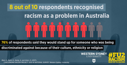 Image result for australians would defend victim of racism fact