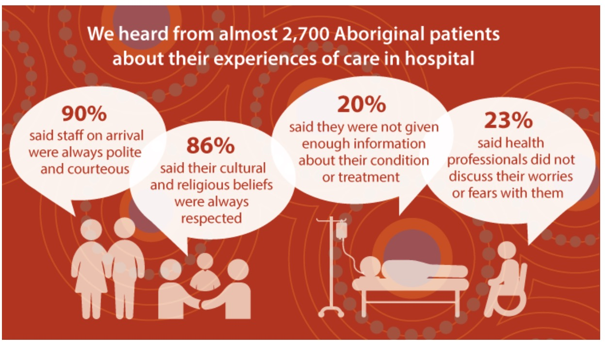 indigenous australian mental health Unit aim explores aspects of indigenous mental and spiritual care in relation to terms, definitions and diagnoses used in the area of australia's mental health services.