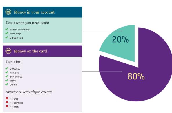 Volotea reduction debit visa