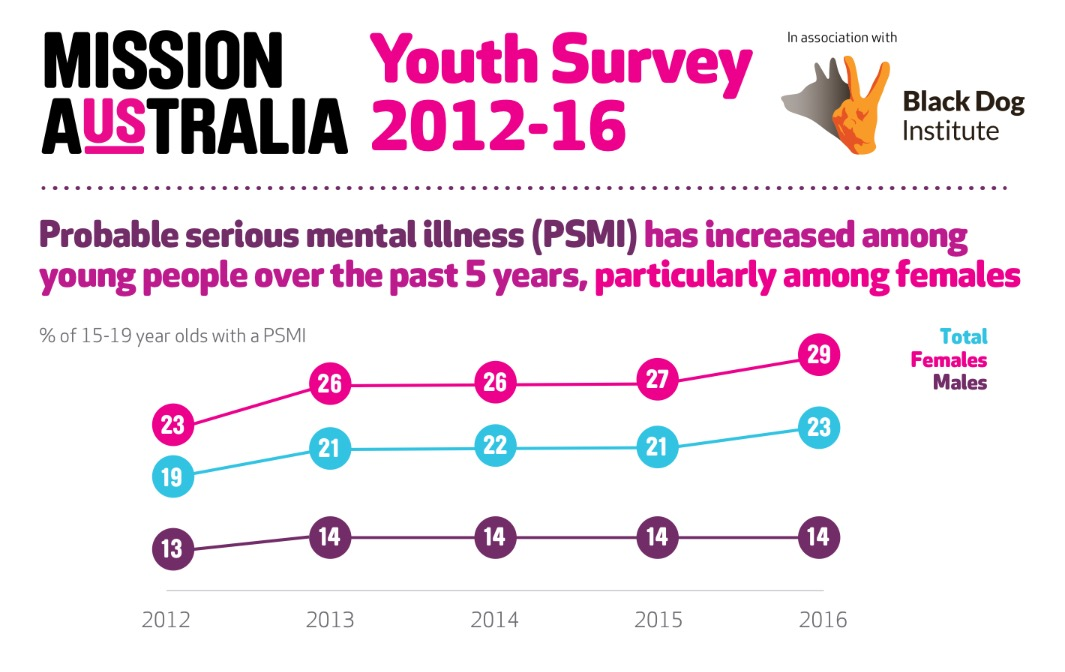 It is critical that responses to support a young person's mental health be  culturally sensitive and gender sensitive and that they address the  structural ...