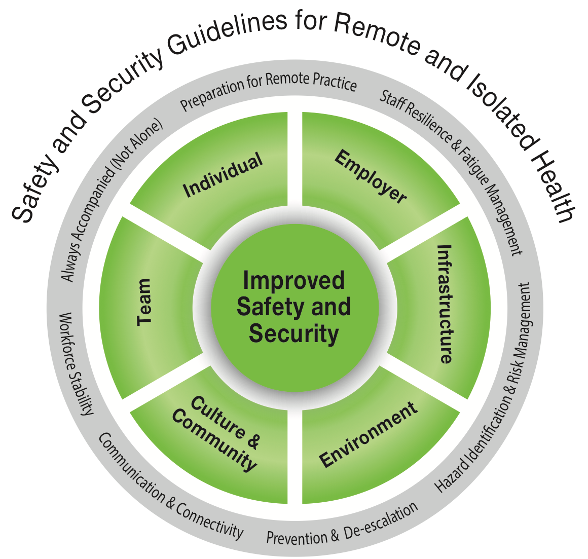 identify the lines of responsibility and reporting for health and safety in the setting 1 4 identify the lines of responsibility and relating to health and safety in the work setting 11 identify and reporting for health and safety in the.