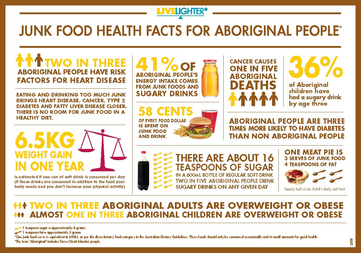 How Many Australians Live On A Junk Food Diet