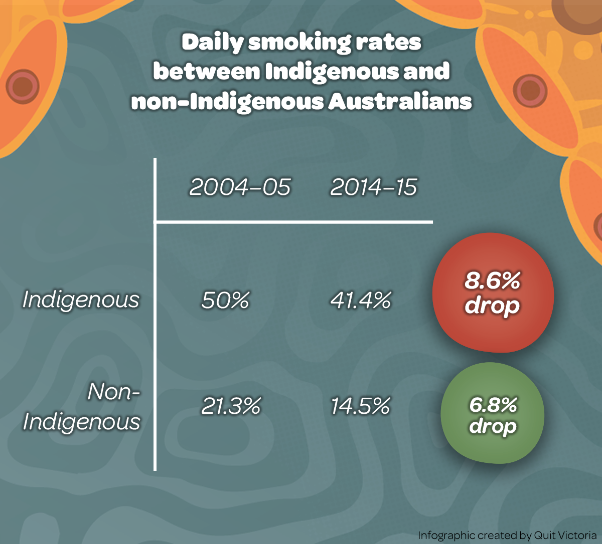 indigenous and non indigenous Rate at which aboriginal people are hospitalised compared to non-indigenous people 125  aboriginal health standards in australia are now so low that almost half.