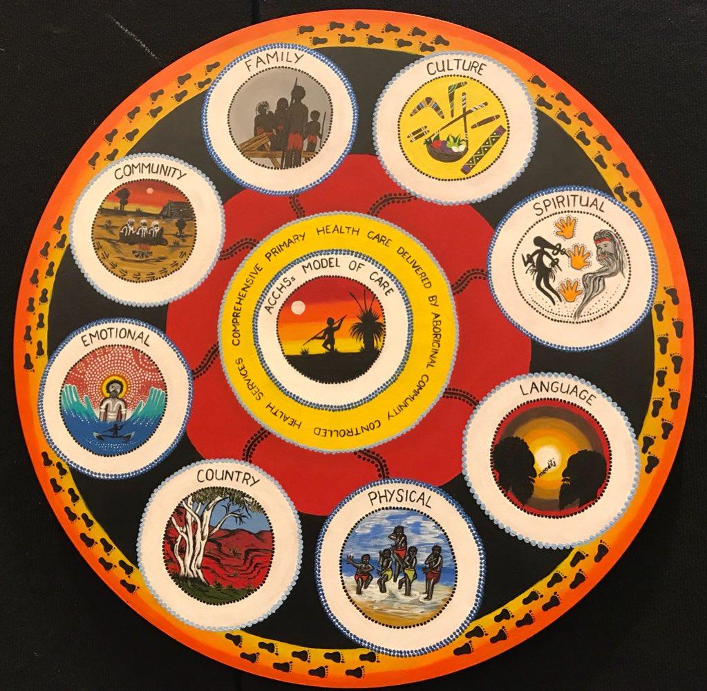 AHCWA | NACCHO Aboriginal Health News Alerts