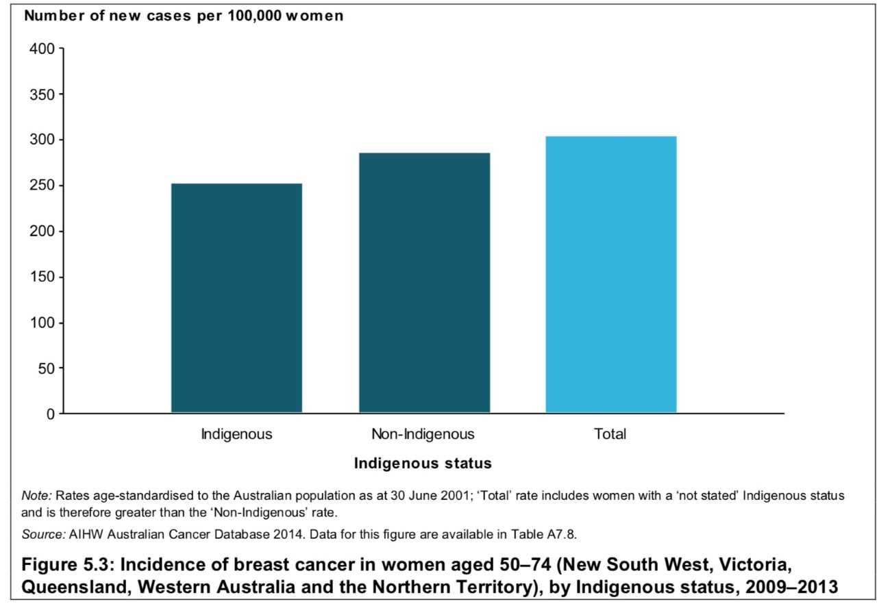 Female breast cancer deaths in wa that