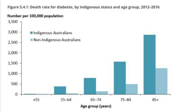 Aboriginal Health | NACCHO Aboriginal Health News Alerts | Page 2