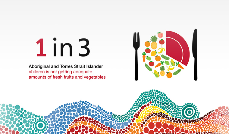 NACCHO Aboriginal Children's Health Resources : Download report : Why we need to rethink Aboriginal childhood #obesity ? Q and A with @SaxInstitute @simonesherriff