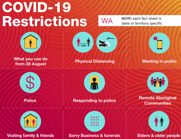 COVID-19 restrictions fact sheet for remote communities extract - key infographic images